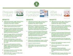 Benefits of Arbonne's Phytosport! #Phytosport #Arbonne #Sports #Nutrition