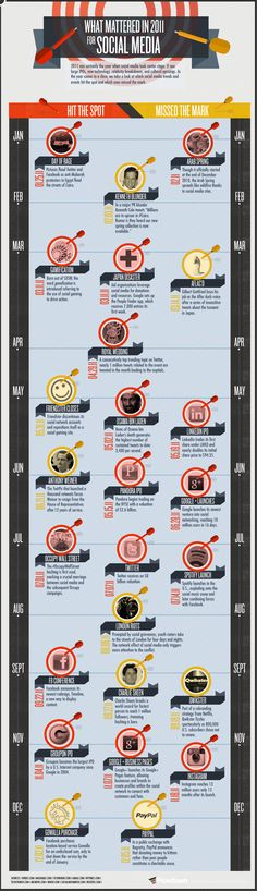 Infographic: What Mattered in 2011 for Social Media    Article: Will Google+ Replace Facebook as the King of Social Media? -- by Jeff Bullas