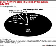 Social Network Users in Mexico, by Frequency, July 2015 (% of respondents)