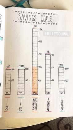 Savings Tracker - 2018  #bulletjournal #bujojunkies #bulletjournaling #bulletjournallove