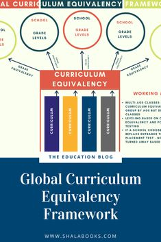 Imagine a world wherein students could transfer schools internationally and be placed at the appropriate curriculum levels without the need for testing. Professional Development, Very Well, Curriculum, Schools, Students, Education, Blog, Continuing Education, Teaching Plan