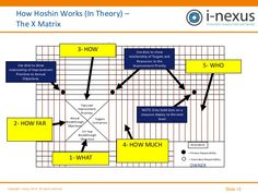 Slide 12Copyright i-nexus 2012. All rights reserved. How Hoshin Works (In Theory) – The X Matrix RESOURCES Annual Breakthr...