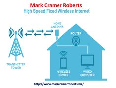 Here Mark Cramer Roberts has discussed some benefits of Wireless Internet services. Wireless Internet services enable you to connect to the web on your computer without the use of physical connections. Physics, Connection, Internet, Physique