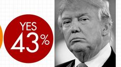 More than 40 percent of Americans say Donald Trump should drop out of the presidential race following the release of a video of the GOP nominee making lewd comments about women in 2005. ABC News together with our partners at SSRS survey research firm conducted a rapid response poll, asking whether Trump should withdraw as the Republican nominee for president. As to the effect of the video of Trump's vulgar comments on their vote, 53 percent said they are now less likely to cast a ballot for…