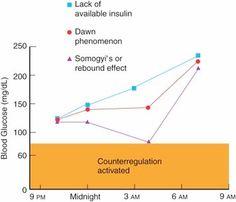 Three blood glucose phenomena in diabetic clients