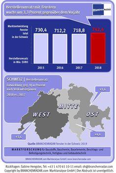 Dank steigender Preise wuchs der Schweizer Fenstermarkt im Jahr 2018 signifikant um mehr als drei Prozent. Holz/Alu und Aluminium wurden stärker nachgefragt, zeigen aktuelle Daten einer Marktstudie zu Fenstern in der Schweiz von BRANCHENRADAR.com Marktanalyse.