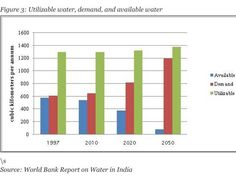 India WILL run out of water in the near future.