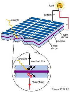 The PhotoVoltaic (PV) power system uses solar panels to harvest energy from the sunlight. The PV panel is a packaged assembly of solar cells.