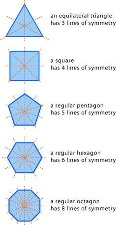 Symmetry, 2D Space, 2D space, Maths Year 4, NSW | Online Education Home Schooling Skwirk Australia