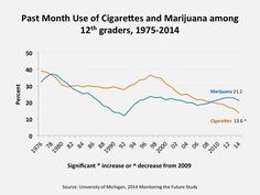 Past Month Use of Cigarettes and Marijuana among 12th graders, 1975-2014  Source: University of Michigan / Monitoring the Future Study, 2014