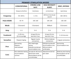 TREATMENT MODES FOR YOUR TENS MACHINE The wide range of variation in machine settings and electrode positioning gives great flexibility in terms of treatment options. Don't be afraid to experiment with the control settings or the placement of electrodes. You may also find that your G.P, Physiotherapist, Osteopath or Acupuncturist can advise you on machine use specifically for your condition. For more information go to www.naturesgatetens.com