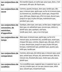 Les conjonctions et les locutions conjonctives de cause, de but, de restriction, de concession, d'opposition, de temps, de condition et de comparaison