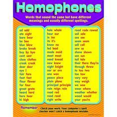 """Teach basic homophones and increase students' vocabulary. Reinforces reading skills, too. Back of chart features reproducible sheets, activities, and helpful teaching tips. 17"""" x 22"""" classroom size."""