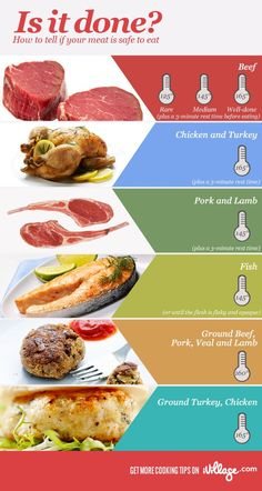 No More Undercooked Chicken! Follow This Cheat Sheet for Safe Meat #Cooking Times. http://www.ivillage.com/how-tell-when-meat-done-cooking-temperature-guide/3-a-525485?cid=pin|dinner|meatcooktimes|3-6-13