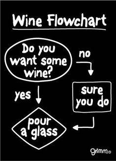 Wine flowchart...