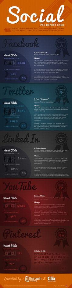 Twitter, Facebook, LinkedIn, Youtube & Co : quel est le ROI des campagnes sur les réseaux sociaux ?