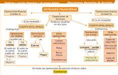 Productos Financieros 2º AFI: Esquemas