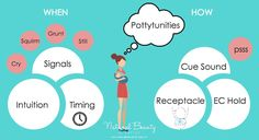 Elimination Communication (EC) | When and How to Offer Pottytunities (Potty Training)