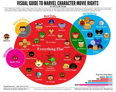 16 Infographics To Help You Understand The Marvel Universe