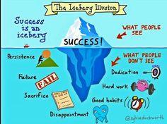 Le succès, c'est comme un iceberg.. il y a en dessous la persévérance,  les échecs , les déceptions. ..