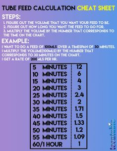 -: How To Calculate Tube Feed Rate: Cheat Sheet