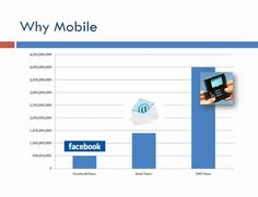 Why Mobile4 Mobile Marketing, Bar Chart, Business, Bar Graphs, Store, Business Illustration