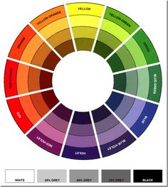 colour_wheel Black And White Colour, Green And Orange, Red And Blue, Paint Color Wheel, Colour Wheel, Mosaic Designs, Color Theory, Color Mixing, Embroidery Designs