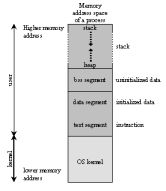 It contains Automotive topics and Memory Map in C topics