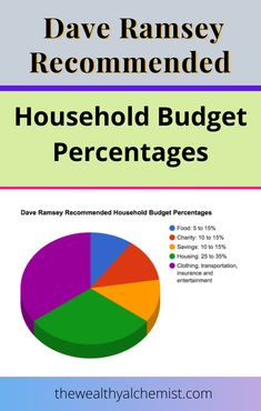 You may be wondering what's the deal with household budget percentages. They have a lot in common with traditional budgets#savemoney #savemoneytips #moneysavingplan #moneymanagement, but they're more focused on the big picture.