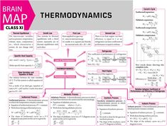 #Thermodynamics - #Concept #Map - #MTG #Physics For #You #Magazine #JEEMain #JEEAdvanced #Class11 #ClassXI #Class12 #ClassXII Physics Lessons, Learn Physics, Physics Concepts, Basic Physics, Physics Formulas, Physics Notes, Modern Physics, Chemistry Lessons, Physics And Mathematics