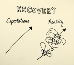 Recovery- expectations vs reality | Iceberg | ED Self Help.  And remember, it's the journey, not the destination, that is the purpose of life.