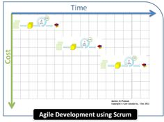 White Paper - Agile Development using Scrum Try it at http://featuremap.co