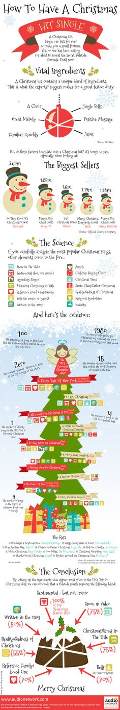 With the Christmas Season spelling the return of all the greats, we've been studying the makings of the highly sought after recipe for the perfect 'Christmas Hit Single'. Be it the ever-present 'jingle bells' or the commonly used sentimental undertones, our new seasonal infographic looks at what specific ingredients are actually needed to create the ideal Yuletide hit.