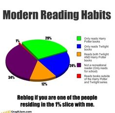 Modern reading habits... Reblog if you are in the one percent!