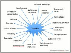 Trauma survivors often have symptoms instead of memories. Those with traumatic brachial plexus injuries are no exception. www.facebook.com/brachialgirl