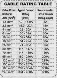 Electrical wire size table wire the smaller the gauge number cable rating table electrical engineering world ms greentooth Choice Image