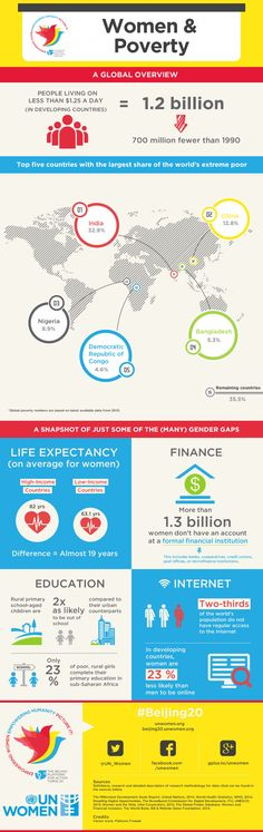 Women and Poverty Infographic