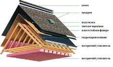 9 Best Tile Roof Images Roof Detail Clay Tiles Roof Tiles
