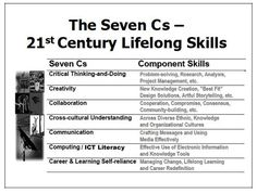 The Seven Cs--21st Century Lifelong Learning Skills. Which C do you concentrate in your class?