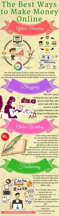 Make money online with the best ways. Start earning passive income from home. Step by step guide for beginners to earn money online from affiliate marketing ,Online writing jobs , Blogging and Freelancing. Click the pin to know more >>>