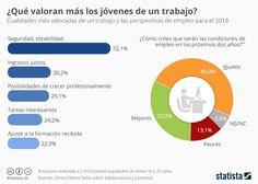 Infografía: La estabilidad, lo que más valoran los jóvenes en un trabajo   Statista