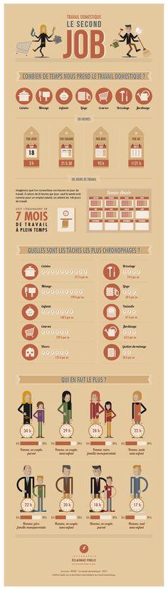 [Infographie] Travail domestique : le second job © ÉCLAIRAGE PUBLIC