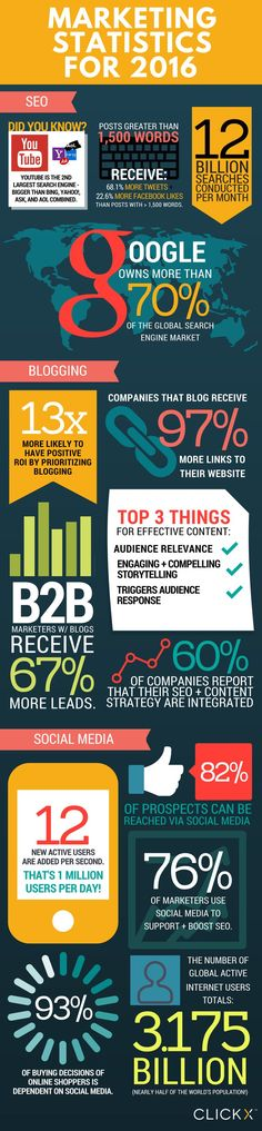 #Marketing Statistics for 2016. Learn more about the latest developments in online marketing in this #infographic.