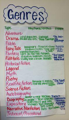 Genres Anchor Chart... 4th grade