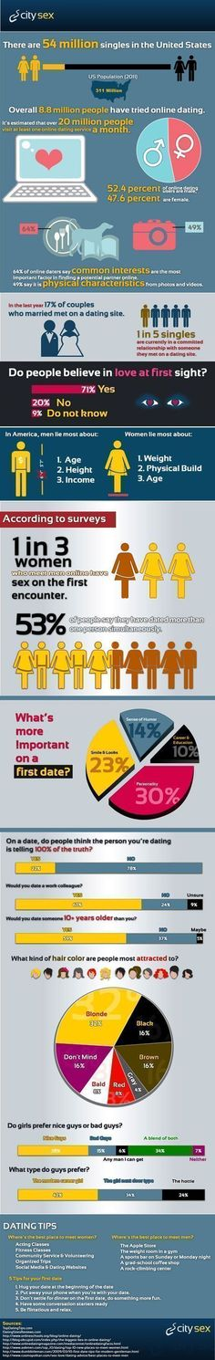 Astounding Figures of Online Dating #online dating infographics #infographics on dating #online dating advice for guys