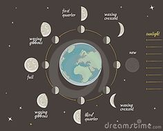 Astronomy lesson: Moon phases