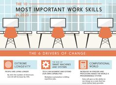 This infographic gives a thorough overview of the the work skills that will be highly in demand in 2020.