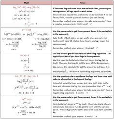 Examples for Solving Logarithmic Equations. Math Tutor, Teaching Math, Maths, Japanese Math, Logarithmic Functions, Math Help, Learn Math, Act Math, Math Notes