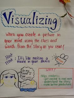 Visualizing anchor chart a lesson to introduce strategy Reading Lessons, Reading Strategies, Reading Activities, Reading Skills, Teaching Reading, Reading Comprehension, Comprehension Strategies, Teaching Ideas, Thinking Strategies