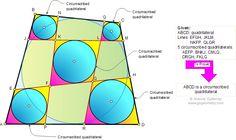 Six Tangential Quadrilateral Theorem Math Tutor, Math Teacher, Circle Theorems, Maths Paper, Quadrilateral, Sat Prep, Geometry, Education, Tips